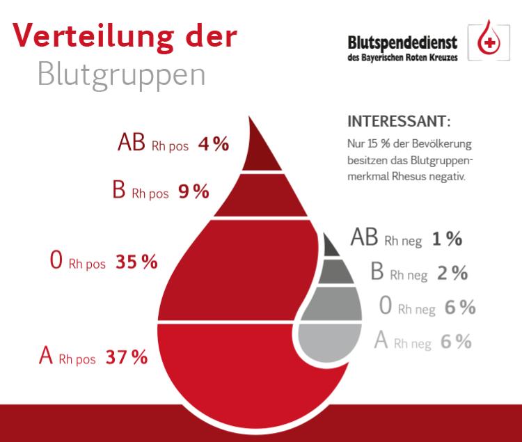 Welches Ist Die Häufigste Blutgruppe
