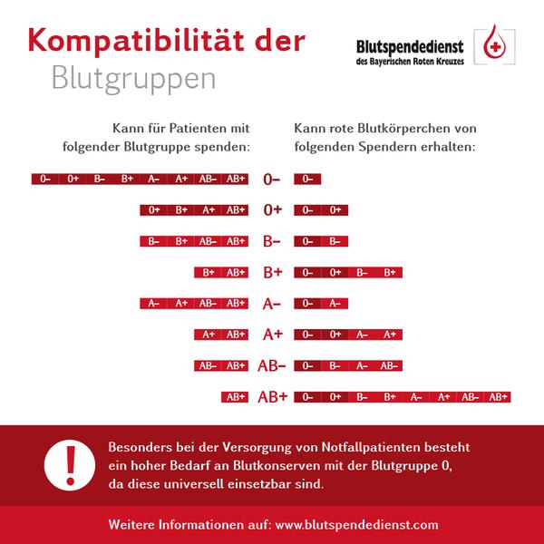 Blutgruppe Selten